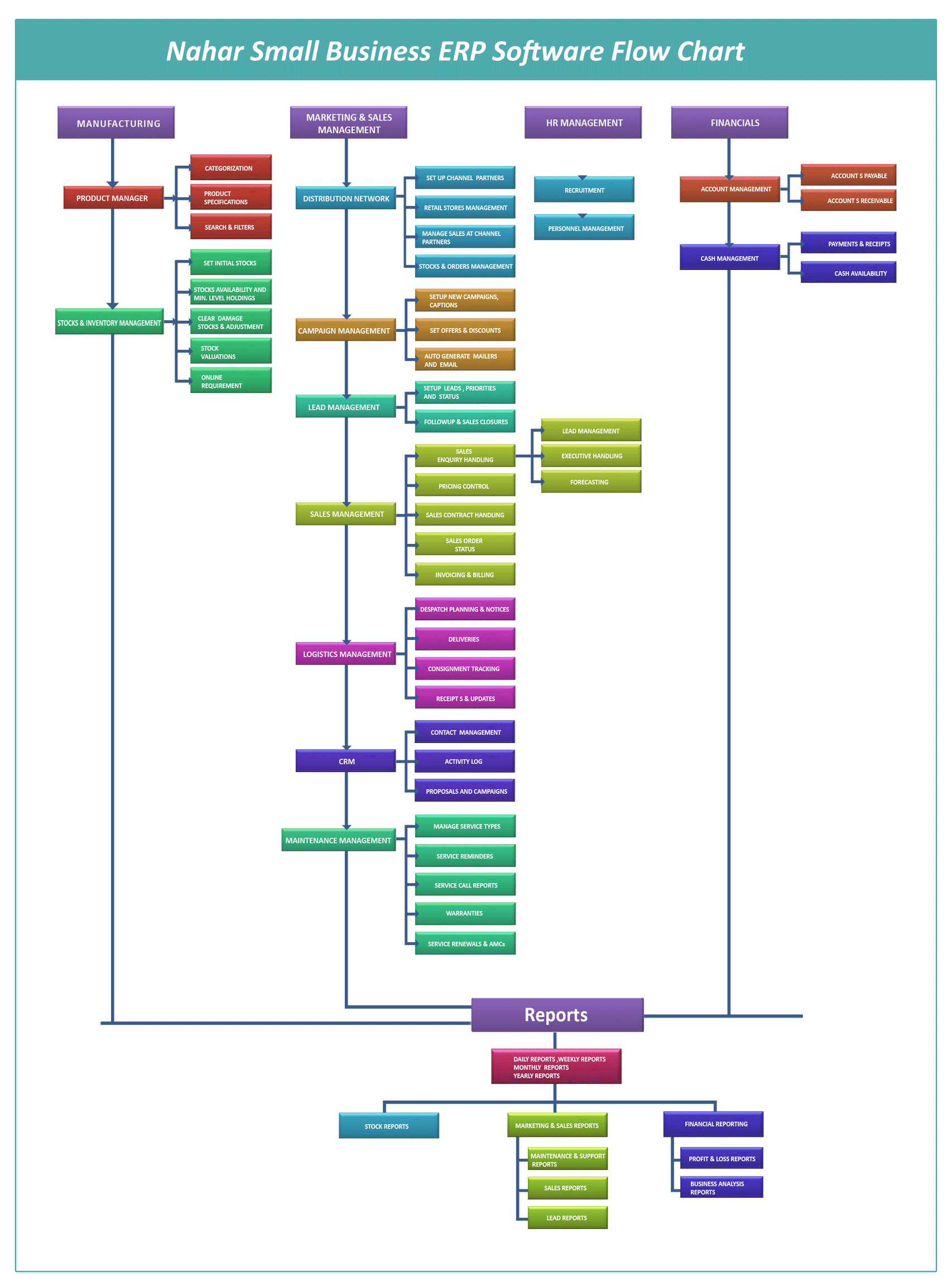 Nahar technologies p ltd small business erp software suite erp flow chart nvjuhfo Images